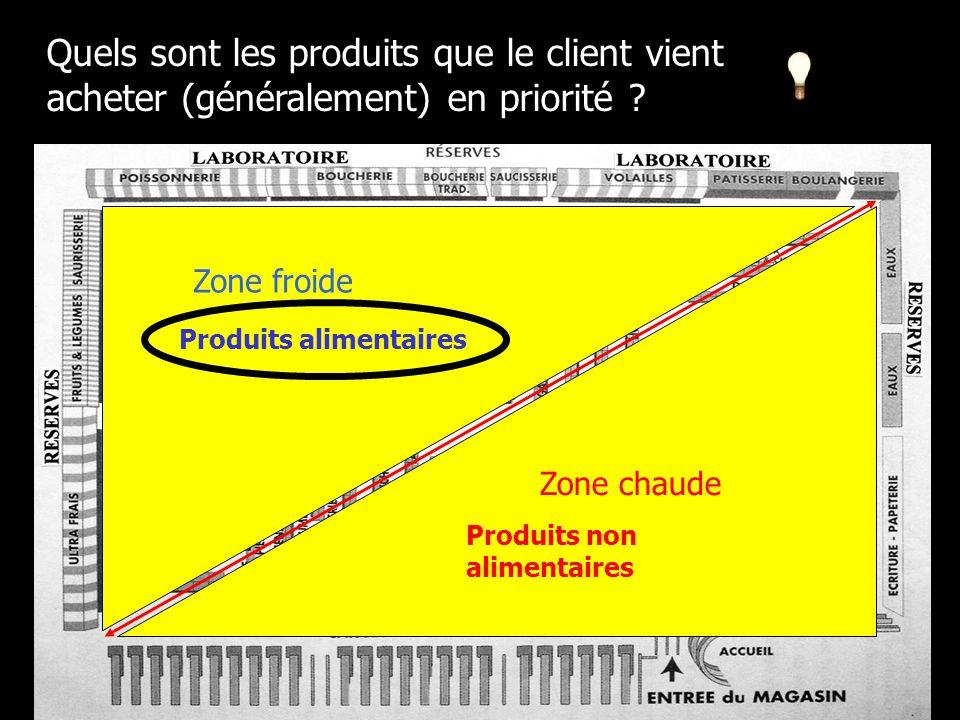 Zone froide Produits alimentaires Produits non alimentaires Zone chaude Quels sont les produits que le client vient acheter (généralement) en priorité ?