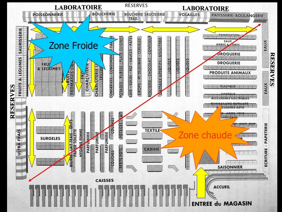 Zone Froide Zone chaude