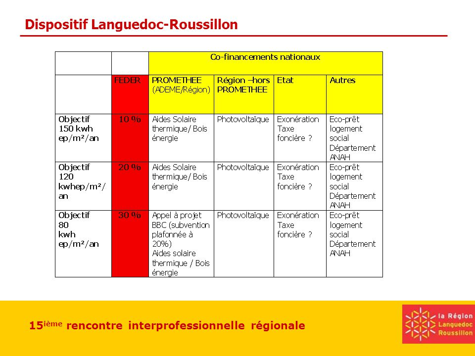 15 ième rencontre interprofessionnelle régionale Dispositif Languedoc-Roussillon