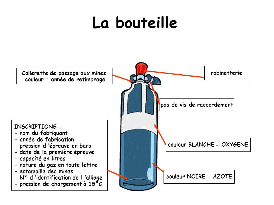 La bouteille Collerette de passage aux mines couleur = année de retimbrage INSCRIPTIONS : - nom du fabriquant - année de fabrication - pression d épre
