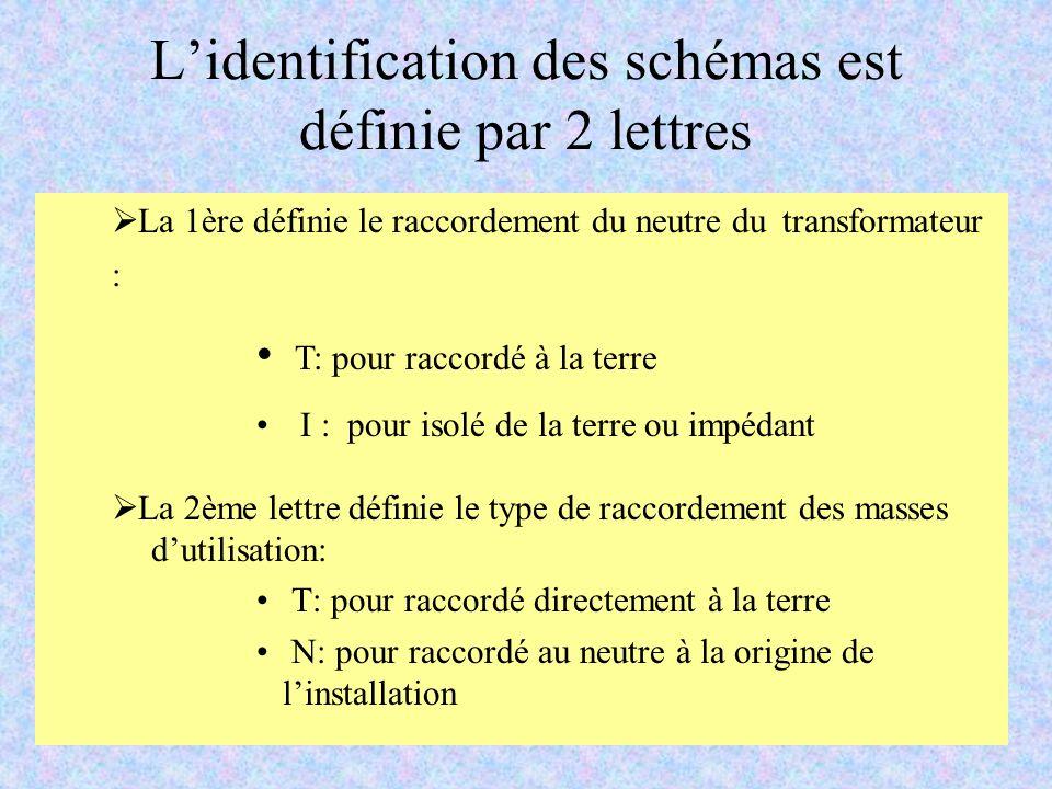 Lidentification des schémas est définie par 2 lettres La 2ème lettre définie le type de raccordement des masses dutilisation: T: pour raccordé directement à la terre N: pour raccordé au neutre à la origine de linstallation La 1ère définie le raccordement du neutre du transformateur : T: pour raccordé à la terre I : pour isolé de la terre ou impédant