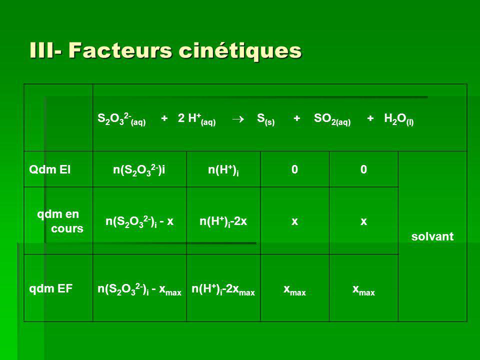 III- Facteurs cinétiques S 2 O 3 2- (aq) + 2 H + (aq) S (s) + SO 2(aq) + H 2 O (l) Qdm EIn(S 2 O 3 2- )in(H + ) i 00 solvant qdm en cours n(S 2 O 3 2-