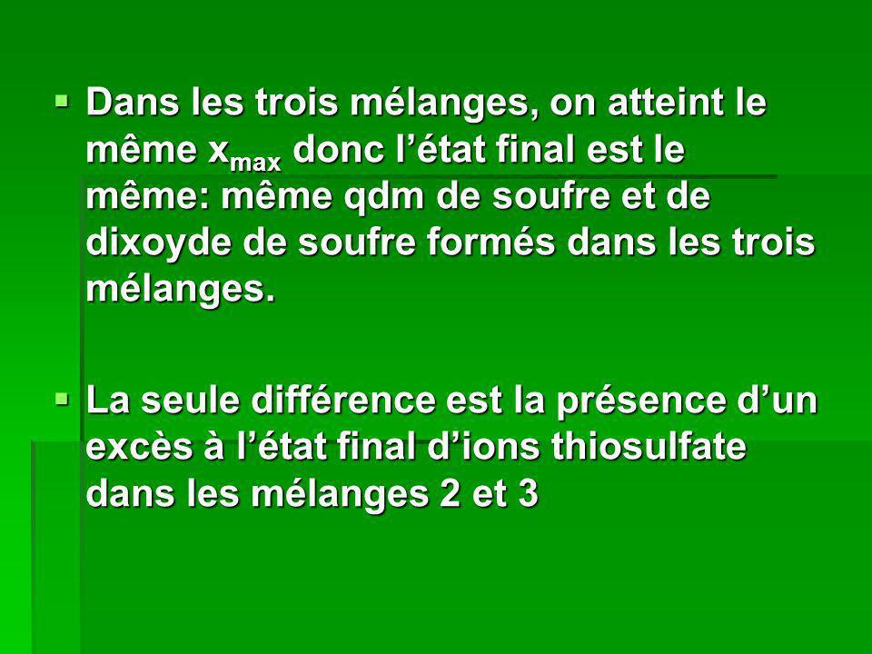 Dans les trois mélanges, on atteint le même x max donc létat final est le même: même qdm de soufre et de dixoyde de soufre formés dans les trois mélan