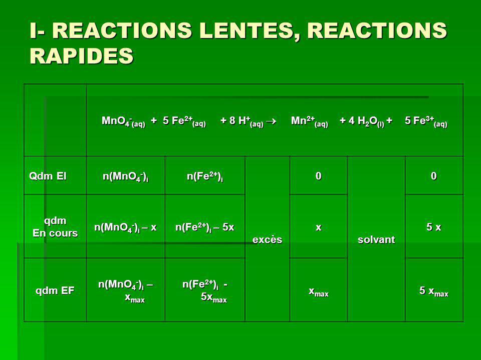 I- REACTIONS LENTES, REACTIONS RAPIDES MnO 4 - (aq) + 5 Fe 2+ (aq) + 8 H + (aq) Mn 2+ (aq) + 4 H 2 O (l) + 5 Fe 3+ (aq) Qdm EI n(MnO 4 - ) i n(Fe 2+ )