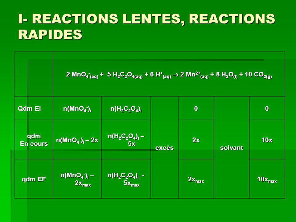 I- REACTIONS LENTES, REACTIONS RAPIDES 2 MnO 4 - (aq) + 5 H 2 C 2 O 4(aq) + 6 H + (aq) 2 Mn 2+ (aq) + 8 H 2 O (l) + 10 CO 2(g) Qdm EI n(MnO 4 - ) i n(