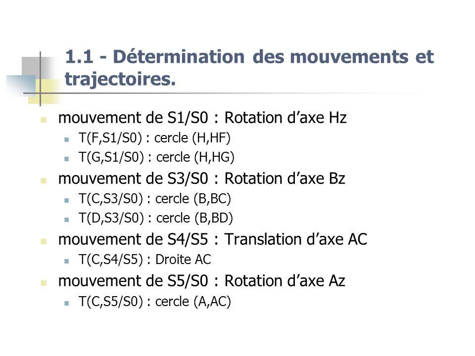 1.1 - Détermination des mouvements et trajectoires. mouvement de S1/S0 : Rotation daxe Hz T(F,S1/S0) : cercle (H,HF) T(G,S1/S0) : cercle (H,HG) mouvem