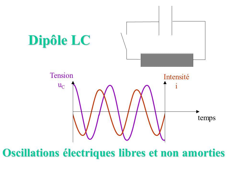 Dipôle LC temps Tension u C Intensité i Oscillations électriques libres et non amorties