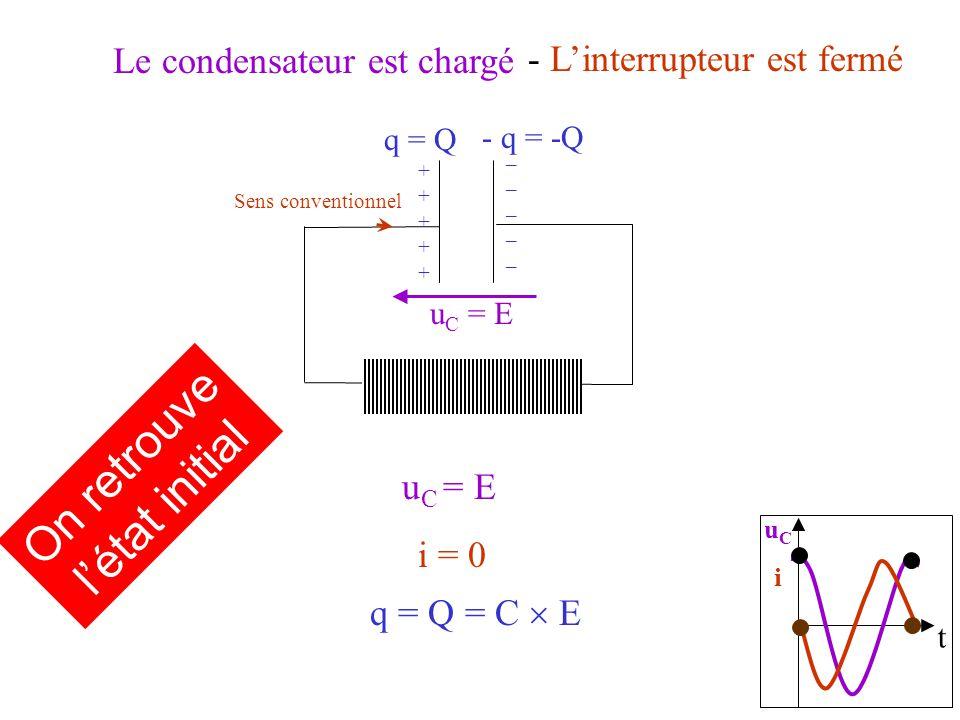 Le condensateur est chargé i = 0 Sens conventionnel u C = E q = Q = C E q = Q - q = -Q ++++++++++ __________ On retrouve létat initial t uCiuCi - Linterrupteur est fermé