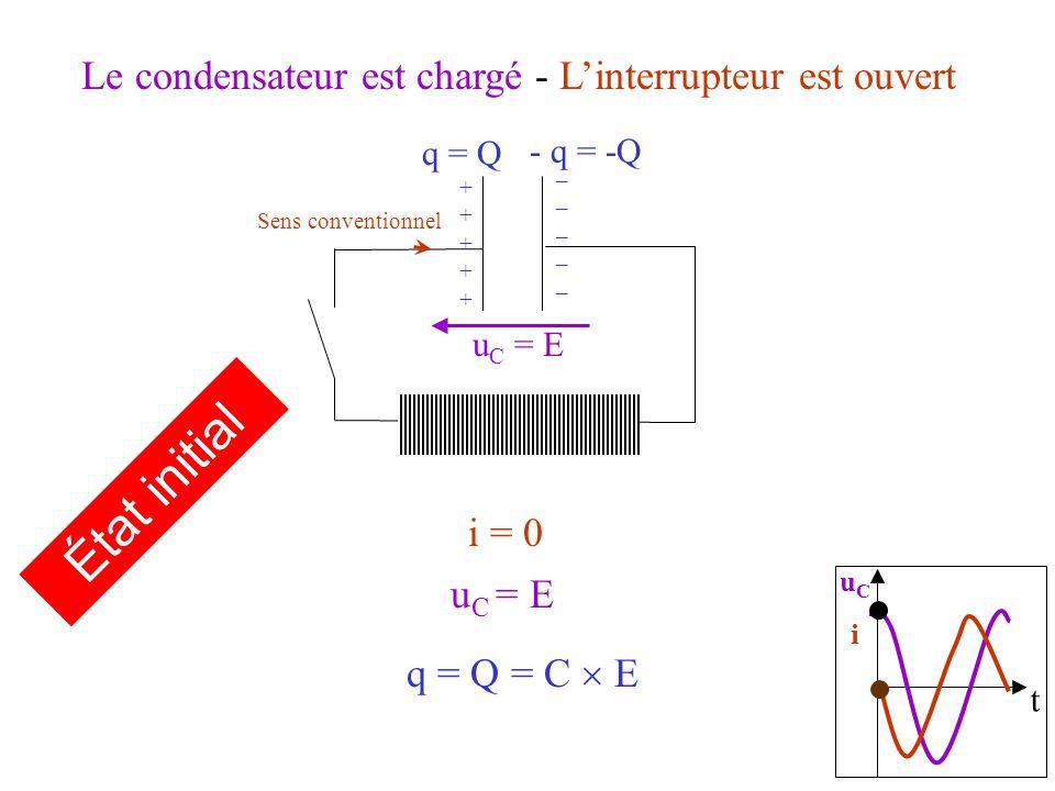 Le condensateur est chargé - Linterrupteur est ouvert i = 0 Sens conventionnel u C = E q = Q = C E q = Q - q = -Q ++++++++++ __________ État initial t uCiuCi