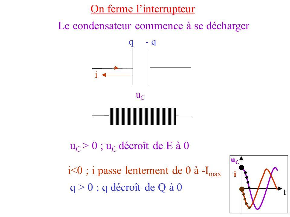 t uCiuCi On ferme linterrupteur u C > 0 ; u C décroît de E à 0 uCuC q > 0 ; q décroît de Q à 0 q- q ++++++++++ __________ Le condensateur commence à se décharger i<0 ; i passe lentement de 0 à -I max i