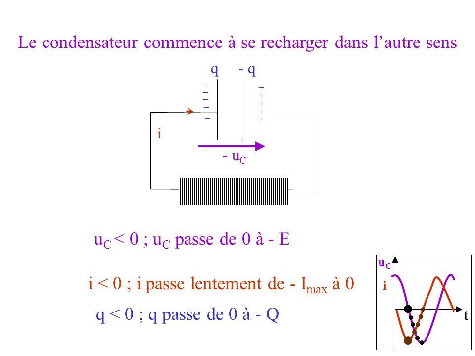 t uCiuCi i u C < 0 ; u C passe de 0 à - E - u C q < 0 ; q passe de 0 à - Q q- q + _ Le condensateur commence à se recharger dans lautre sens i < 0 ; i passe lentement de - I max à 0 _ _ _ _ + + + +