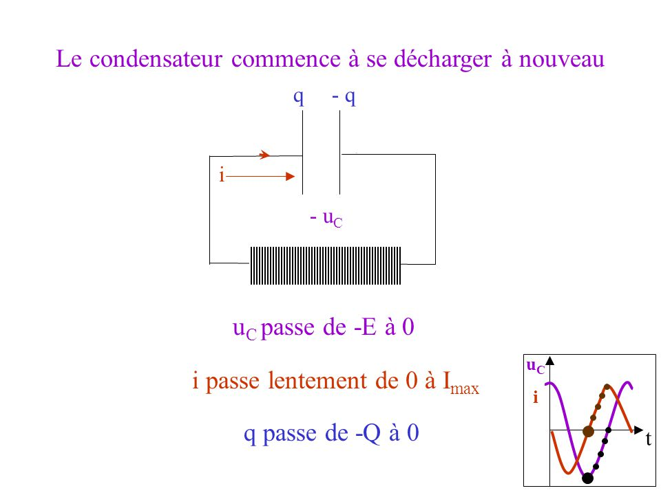 t uCiuCi u C passe de -E à 0 - u C q passe de -Q à 0 q- q Le condensateur commence à se décharger à nouveau i passe lentement de 0 à I max i ++++++++++ __________