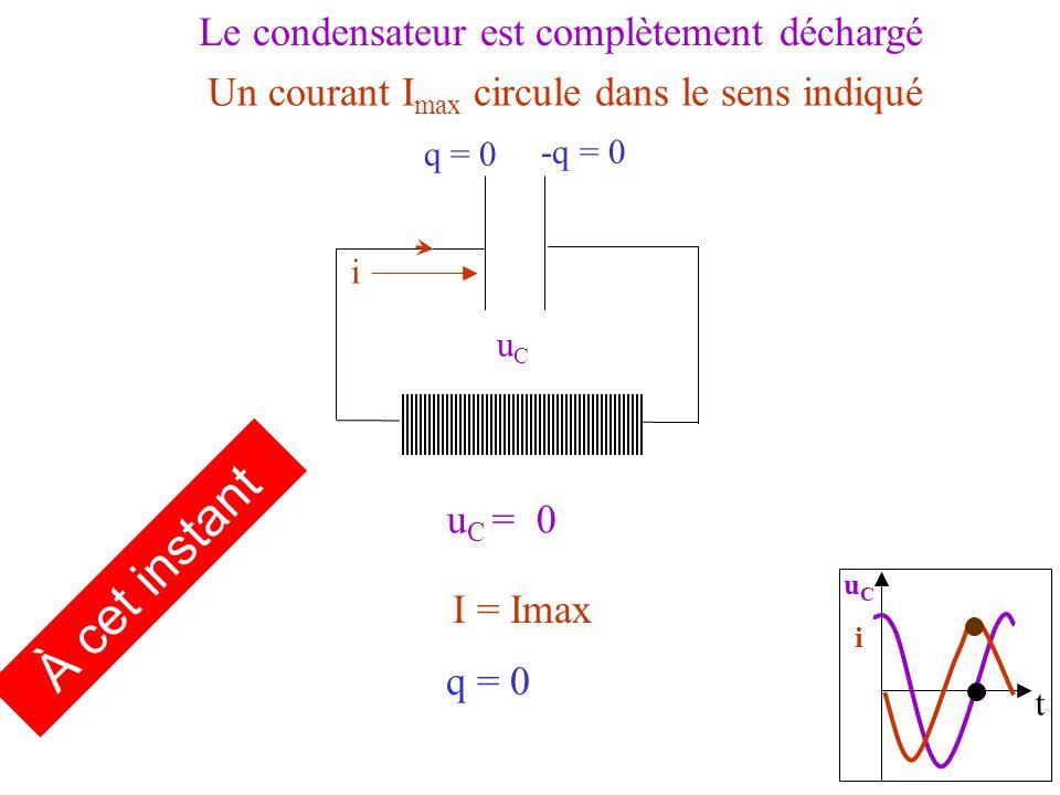 t uCiuCi i u C = 0 uCuC q = 0 Le condensateur est complètement déchargé Un courant I max circule dans le sens indiqué I = Imax À cet instant q = 0 -q = 0