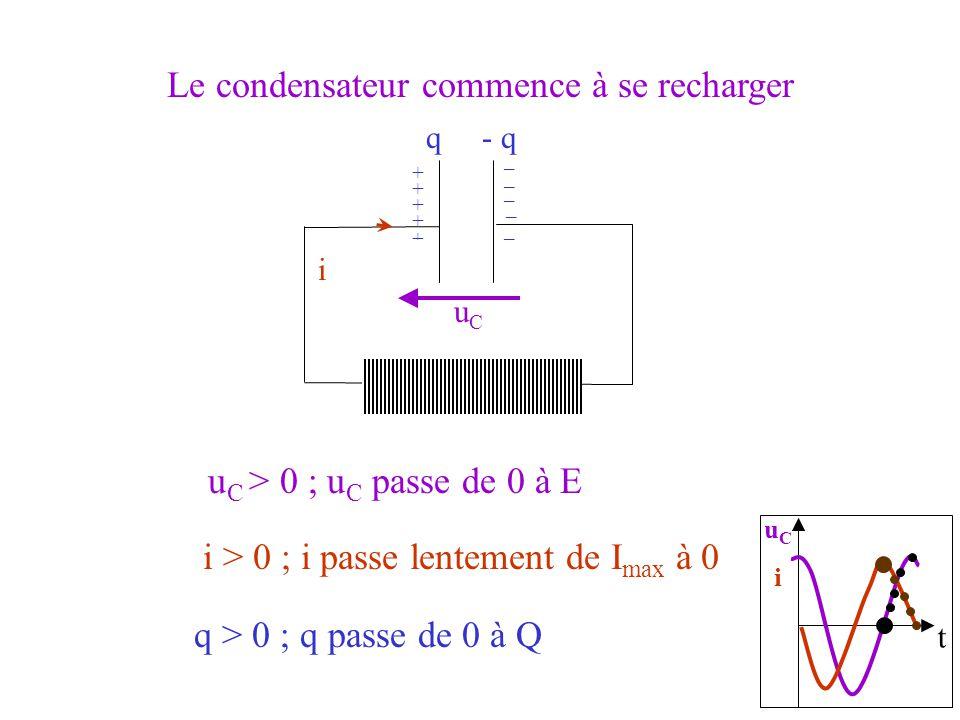 t uCiuCi i u C > 0 ; u C passe de 0 à E uCuC q > 0 ; q passe de 0 à Q q- q + _ Le condensateur commence à se recharger i > 0 ; i passe lentement de I max à 0 _ _ _ _ + + + +