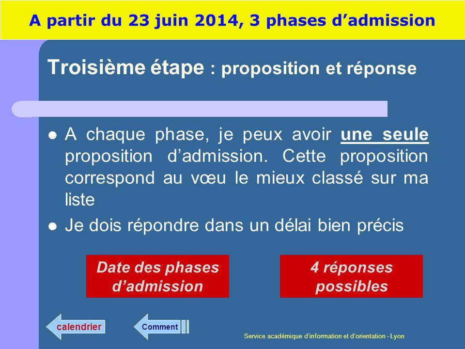 Service académique dinformation et dorientation - Lyon Troisième étape : proposition et réponse A chaque phase, je peux avoir une seule proposition dadmission.