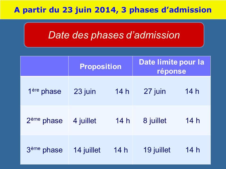 Proposition Date limite pour la réponse 1 ère phase 23 juin 14 h27 juin 14 h 2 ème phase 4 juillet 14 h8 juillet 14 h 3 ème phase14 juillet 14 h19 juillet 14 h Date des phases dadmission A partir du 23 juin 2014, 3 phases dadmission