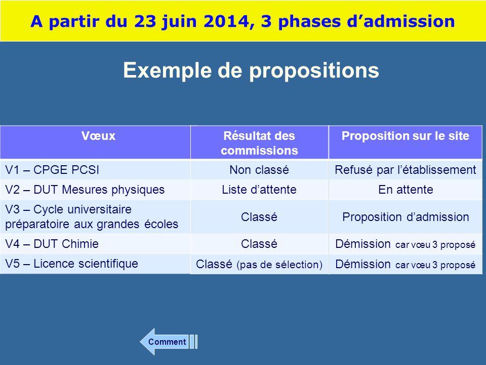 Exemple de propositions Vœux V1 – CPGE PCSI V2 – DUT Mesures physiques V3 – Cycle universitaire préparatoire aux grandes écoles V4 – DUT Chimie V5 – L