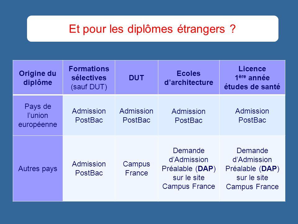 Origine du diplôme Formations sélectives (sauf DUT) DUT Ecoles darchitecture Licence 1 ère année études de santé Pays de lunion européenne Admission P