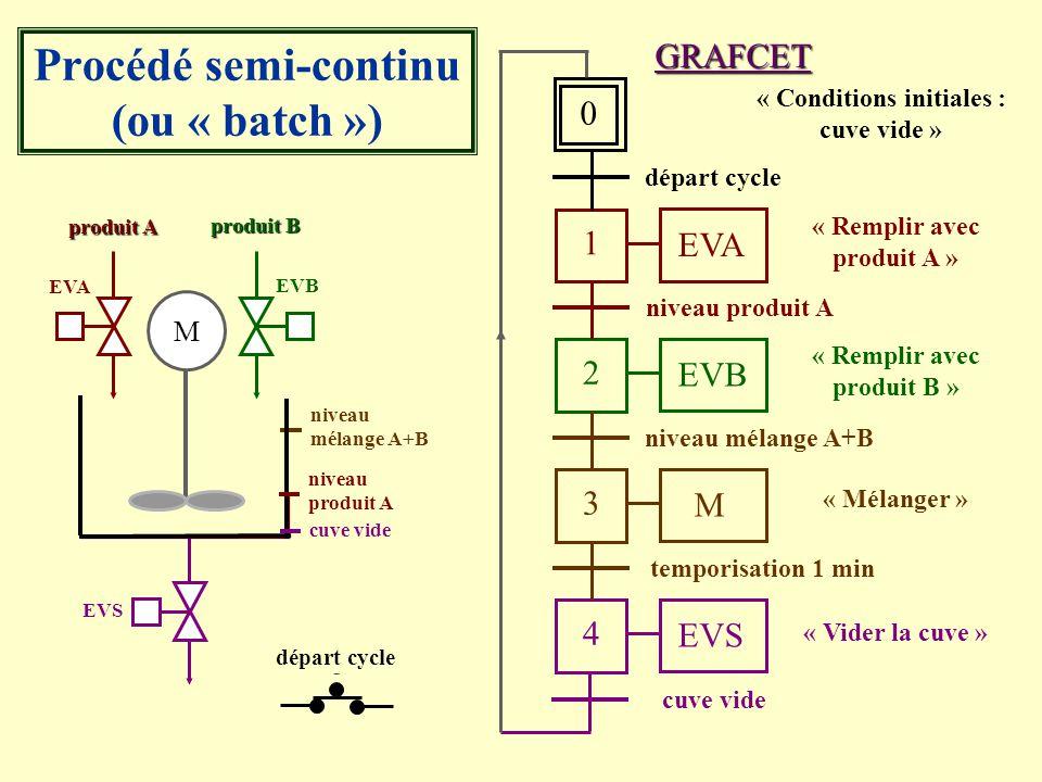 EVB produit B EVA produit A EVS 0 « Conditions initiales : cuve vide » 1 EVA « Remplir avec produit A » départ cycle 2 EVB « Remplir avec produit B »