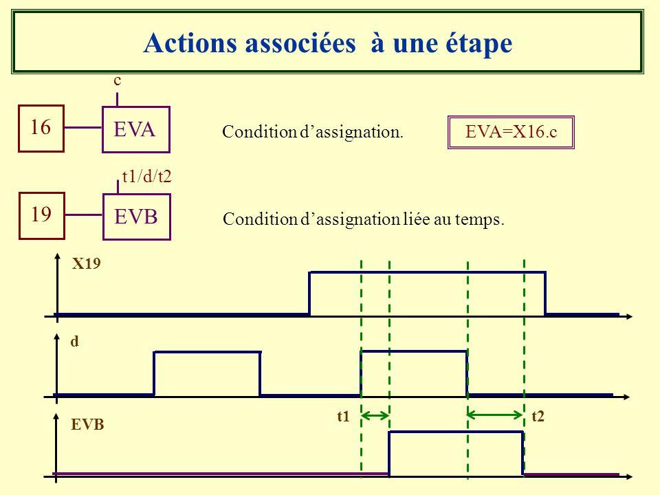 Actions associées à une étape Condition dassignation. 16 EVA c EVA=X16.c Condition dassignation liée au temps. 19 EVB t1/d/t2 X19 EVB d t1t2