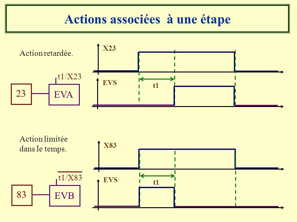 Actions associées à une étape Action retardée. 23 EVA t1/X23 X23 EVS t1 Action limitée dans le temps. X83 EVS t1 83 EVB t1/X83