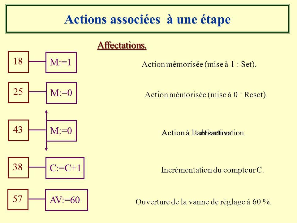 Actions associées à une étape Affectations. Action mémorisée (mise à 1 : Set). 18 M:=1 Action mémorisée (mise à 0 : Reset). 25 M:=0 Incrémentation du