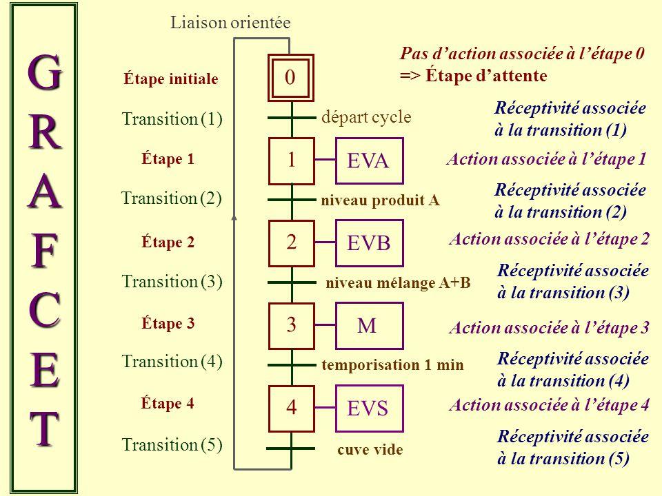 0 Étape initiale 1 Étape 1 GRAFCETGRAFCETGRAFCETGRAFCET Transition (1) Transition (2) EVA Action associée à létape 1 Transition (3) Transition (5) 2 É