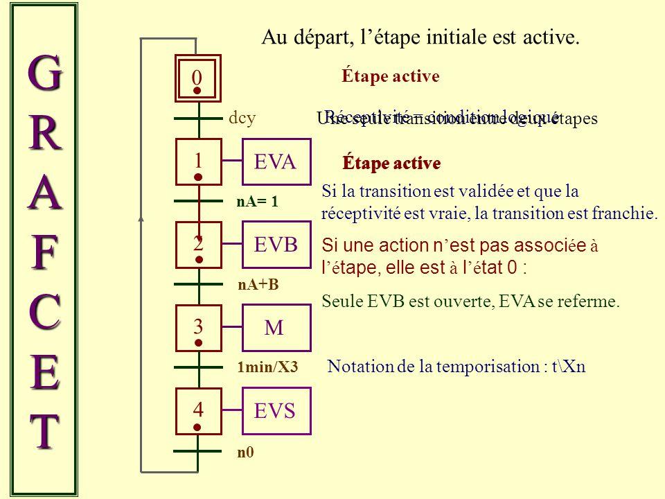 GRAFCETGRAFCETGRAFCETGRAFCET Étape active Au départ, létape initiale est active. Réceptivité = condition logique 0 1 EVA 2 3 4 dcy nA EVB nA+B M 1min/