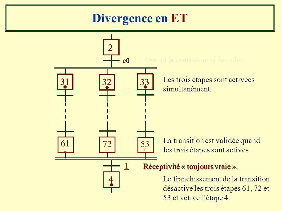 Divergence en ET 2 e0 31 3233 e0=1 Quand la transition est franchie… Les trois étapes sont activées simultanément. Réceptivité « toujours vraie ». La