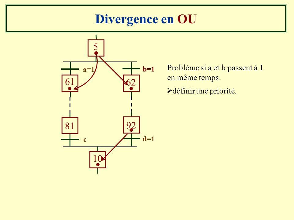 Divergence en OU Problème si a et b passent à 1 en même temps. b a 5 61 62 b=1 c 81 92 10 d d=1 définir une priorité. a=1