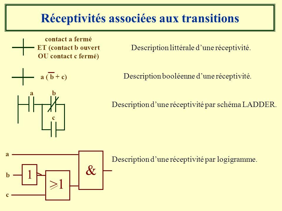 Réceptivités associées aux transitions Description littérale dune réceptivité. contact a fermé ET (contact b ouvert OU contact c fermé) Description bo