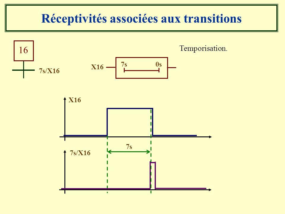 Réceptivités associées aux transitions Temporisation. 7s/X16 16 X16 7s 0s X16 7s/X16 7s