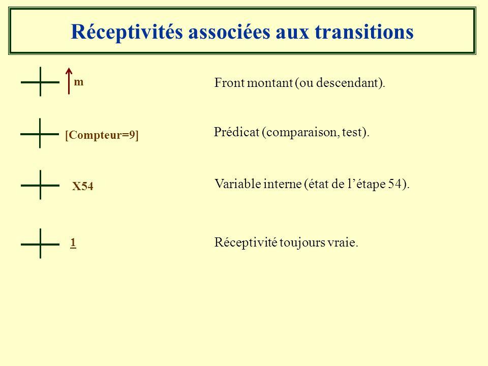 Réceptivités associées aux transitions Front montant (ou descendant). Prédicat (comparaison, test). [Compteur=9] m Variable interne (état de létape 54