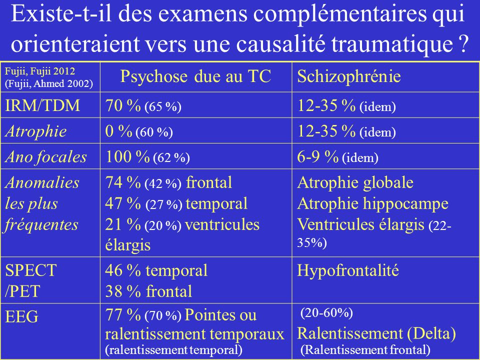 Fujii, Fujii 2012 (Fujii, Ahmed 2002) Psychose due au TCSchizophrénie IRM/TDM70 % (65 %) 12-35 % (idem) Atrophie0 % (60 %) 12-35 % (idem) Ano focales1