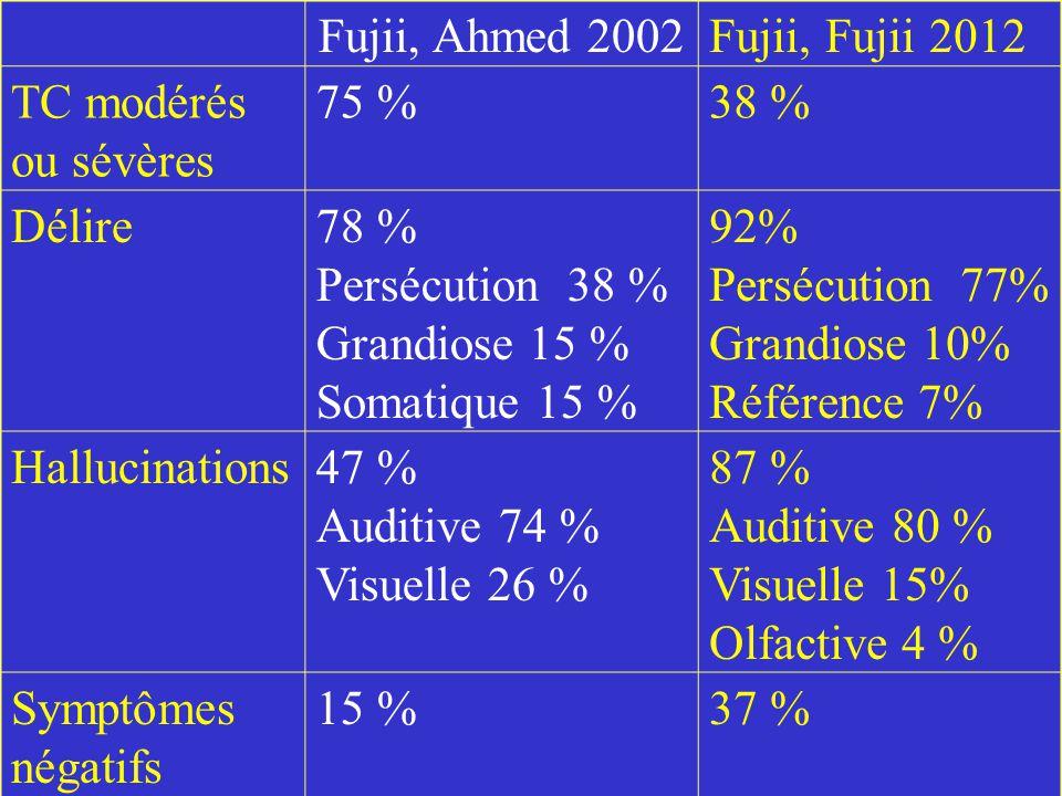Fujii, Ahmed 2002Fujii, Fujii 2012 TC modérés ou sévères 75 %38 % Délire78 % Persécution 38 % Grandiose 15 % Somatique 15 % 92% Persécution 77% Grandi