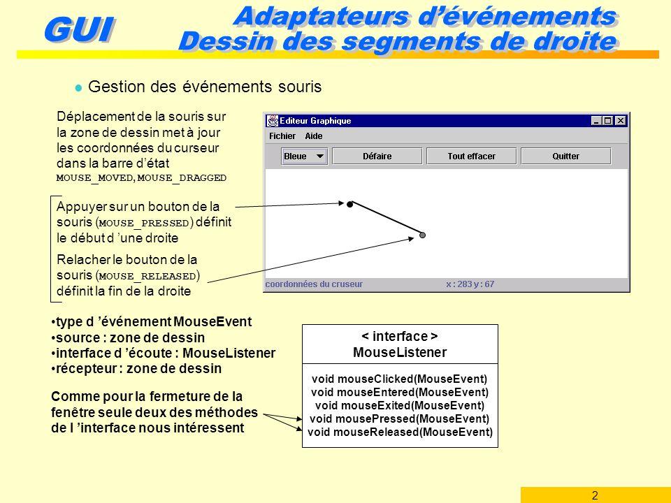 3 GUI Adaptateurs dévénements Dessin des segments de droite import java.awt.*; import javax.swing.*; import java.awt.event.*; public class ZoneGraphique extends JPanel implements MouseMotionListener { private BarreEtat be; public ZoneGraphique(BarreEtat be) { setBackground(Color.white); setCursor(new Cursor(Cursor.CROSSHAIR_CURSOR)); this.be = be; addMouseMotionListener(this); } public void mouseMoved(MouseEvent e) { be.afficheCoord(e.getX(),e.getY()); } public void mouseDragged(MouseEvent e) { be.afficheCoord(e.getX(),e.getY()); } } // ZoneGraphique addMouseListener(new GestionnaireClic(this)); public void initieDroite(int x, int y) { be.afficheMessage(« Relacher pour dessiner la droite »); // on complétera ensuite } public void termineDroite(int x, int y) { be.afficheMessage(« Cliquer pour initier une droite »); // on complétera ensuite } import java.awt.event.*; public class GestionnaireClic extends MouseAdapter { ZoneGraphique zone; public GestionnaireClic(ZoneGraphique z) { zone = z; } public void mousePressed(MouseEvent e) { zone.initieDroite(e.getX(),e.getY()); } public void mouseReleased(MouseEvent e) { zone.termineDroite(e.getX(),e.getY()); } Pour ne pas avoir à définir des méthodes inutiles possibilité d utiliser un adaptateur d événements : MouseAdapter