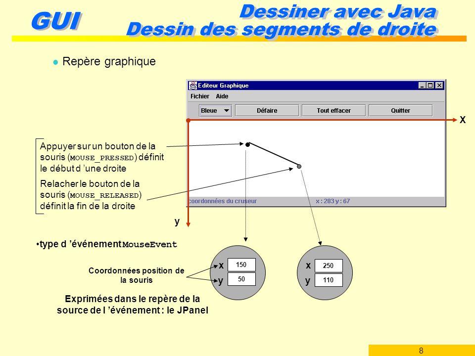 9 GUI Dessiner avec Java Dessin des segments de droite import java.awt.*; import javax.swing.*; import java.awt.event.*; public class ZoneGraphique extends Jpanel implements MouseMotionListener { private BarreEtat be; public ZoneGraphique(BarreEtat be) { setBackground(Color.white); setCursor(new Cursor(Cursor.CROSSHAIR_CURSOR)); this.be = be; addMouseMotionListener(this); addMouseListener( new MouseAdapter() {...