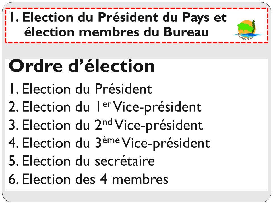Election du Président Déclaration des candidats Les votants sont appelés nominativement Dépouillement Résultat : 1.