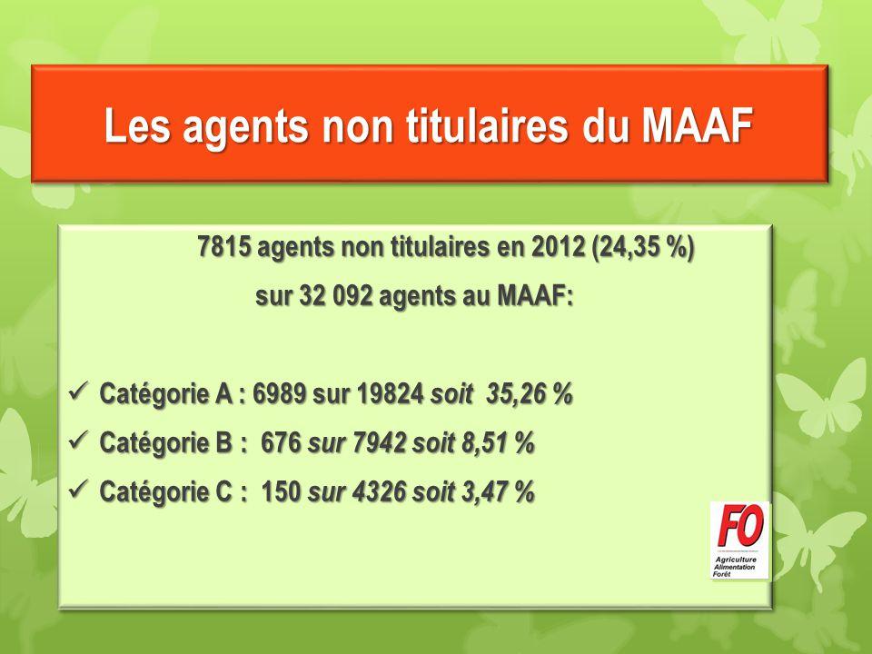 Les agents non titulaires du MAAF 7815 agents non titulaires en 2012 (24,35 %) sur 32 092 agents au MAAF: Catégorie A : 6989 sur 19824 soit 35,26 % Ca