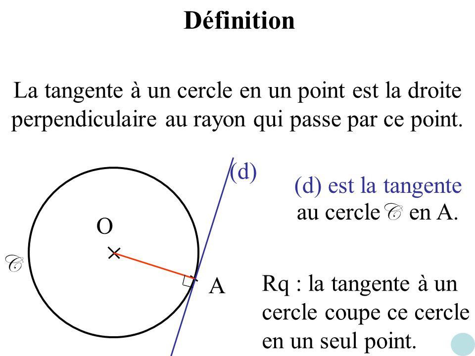 Définition La tangente à un cercle en un point est la droite perpendiculaire au rayon qui passe par ce point. O A (d) (d) est la tangente au cercle C