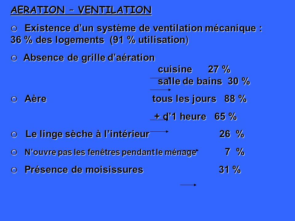 AERATION – VENTILATION Existence dun système de ventilation mécanique : 36 % des logements (91 % utilisation) Existence dun système de ventilation méc