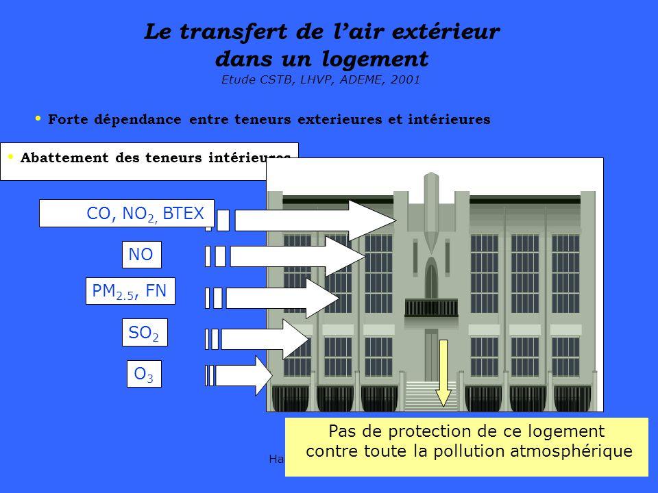 Habitat santé DRASS4 Forte dépendance entre teneurs exterieures et intérieures Le transfert de lair extérieur dans un logement Etude CSTB, LHVP, ADEME
