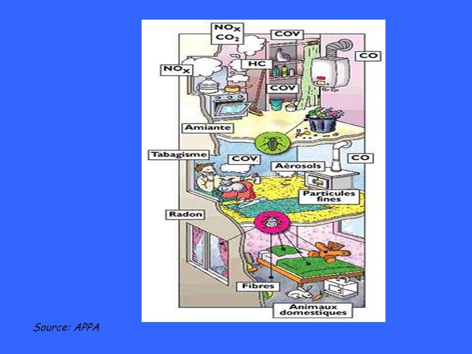 Des relations souvent difficiles à établir entre pathologies et polluants Des recherches en cours : * qualité de lair intérieur OQAI (CSTB) * épidémiologie asthme (ECHRS, ISAAC I et III…) * étude des facteurs de risque (ISAAC II) * études multicritères (OMS, DRASS LR) Asthme Allergies Irritations respiratoires et oculaires Methémoglobinémie Saturnisme Cancers …….