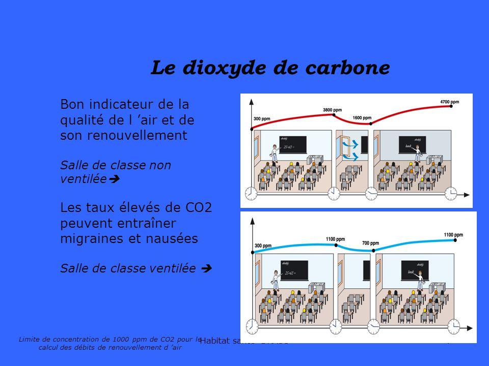 Habitat santé DRASS7 Bon indicateur de la qualité de l air et de son renouvellement Salle de classe non ventilée Les taux élevés de CO2 peuvent entraî