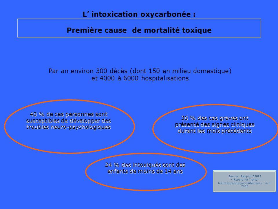 L intoxication oxycarbonée : Première cause de mortalité toxique Par an environ 300 décès (dont 150 en milieu domestique) et 4000 à 6000 hospitalisati