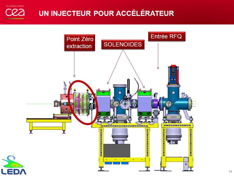UN INJECTEUR POUR ACCÉLÉRATEUR Entrée RFQ Point Zéro extraction Point Zéro extraction SOLENOIDES 14