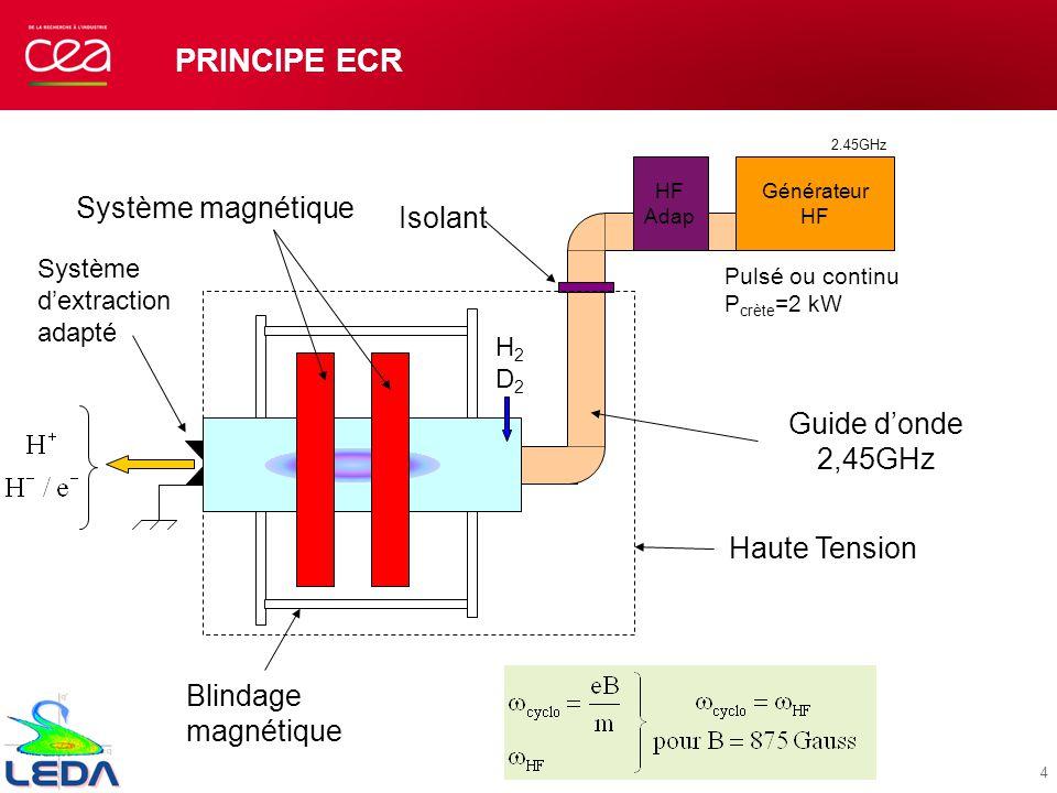 PRINCIPE ECR Blindage magnétique Isolant Haute Tension Système magnétique HF Adap Générateur HF Guide donde 2,45GHz 2.45GHz Pulsé ou continu P crète =