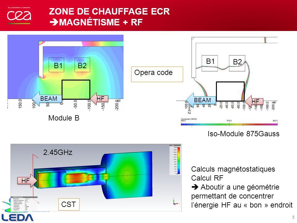 ZONE DE CHAUFFAGE ECR MAGNÉTISME + RF Module B Iso-Module 875Gauss Opera code B1B2 B1 B2 Calculs magnétostatiques Calcul RF Aboutir a une géométrie pe