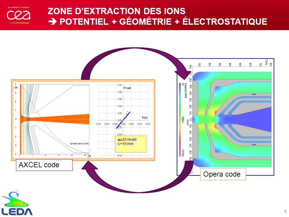 ZONE DEXTRACTION DES IONS POTENTIEL + GÉOMÉTRIE + ÉLECTROSTATIQUE 25 mrad r f =10 mm AXCEL code Opera code 6
