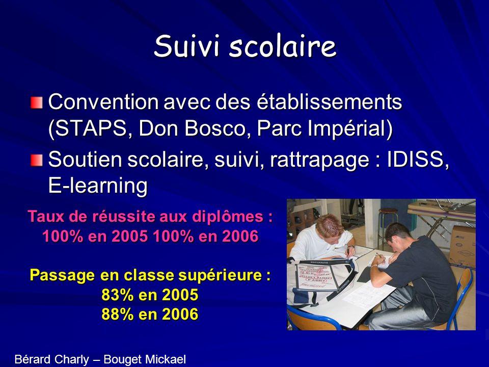 Suivi scolaire Convention avec des établissements (STAPS, Don Bosco, Parc Impérial) Soutien scolaire, suivi, rattrapage : IDISS, E-learning Taux de ré